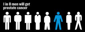 prostat, kanker prostat, gejala kanker prostat